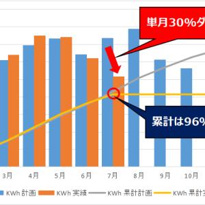 【発電実績】7月の発電量は計画比30%ダウン。だからと言って悲観的になる必要は無い!