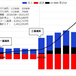 【太陽光発電】2021年7月の不労所得は277,103円