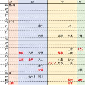 【鹿島アントラーズ】移籍情報まとめ(各ポジション年齢比率)