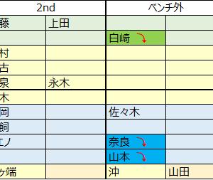 メンバー編成(2/19時点)