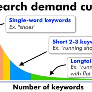 ロングテールキーワードとは何?WEBで使用する必要があるのか?