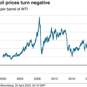 原油価格が史上初のマイナスってヤバくない?経済はどうなってしまうんだろう。