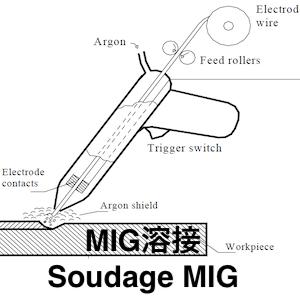 MIG溶接 🇫🇷Soudage MIG 🇬🇧MIG welding