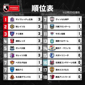 Jリーグ2020第一節を終えて、他サッカー話題