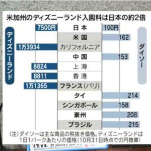 まじか。日本の「100円ショップ」で売られている商品が、米国では約162円、ブラジルでは215円、タイでは214円、生産地の中国でも153円すると。