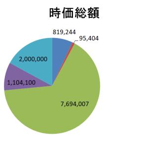 2020年3月末の運用状況 損失600万