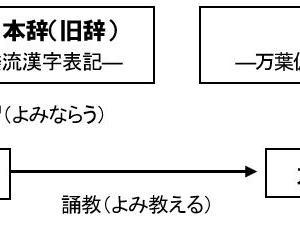 「倭語論16 『日本語』『倭語』『土器人(縄文人)語』」の紹介