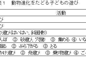 縄文ノート88 子ザルからのヒト進化説