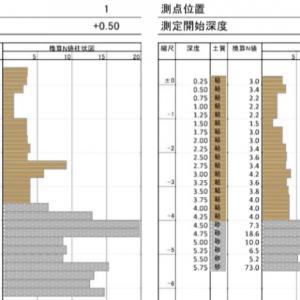 地盤調査(3)(結果:換算N値、支持層とは?杭の深さは?)