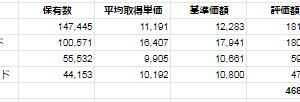 【+8.2%】あらいぐまの投資状況(投信編 2020/1/17時点)