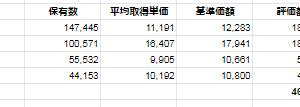 【+9.7%】投資状況(投信編 2020/2/21時点)