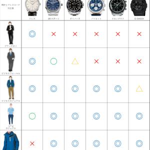 20万円以下!ON/OFF活躍するシンプル&スポーティ時計おすすめ8選