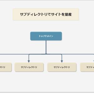 サブディレクトリでサイトを量産する方法【サーバー別】
