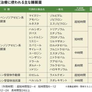 睡眠薬の長期服用リスク「ダウンレギュレーション」とは|薬を使わない薬剤師 宇多川久美子のお薬講座