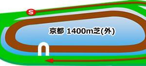 京都牝馬ステークス2020予想┃過去10年データより1番人気の連対率が80%