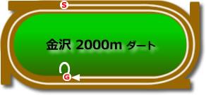 石川ダービー2020予想┃過去3年データより吉原寛人騎手の連対率100%