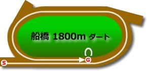 日本テレビ盃2020予想┃過去10年データより1番人気が8勝!複勝率100%