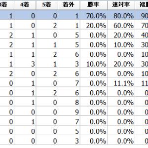 北斗盃2021予想┃過去10年データより服部茂史騎手は複勝率88.9%。