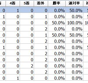 """東北優駿(岩手ダービー)2021予想┃過去データ傾向分析""""リュウノシンゲン2冠へ"""""""