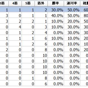 """関東オークス2021予想┃過去データ傾向分析""""4コーナー先頭馬は6勝。複勝率91.7%"""""""