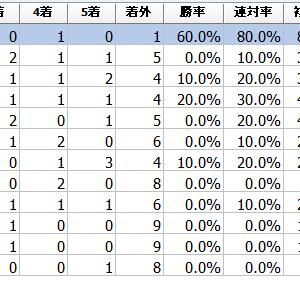 """東海ダービー2021予想┃過去データ傾向分析""""ミケンシャイリとブンブンマルの2強対決!"""""""