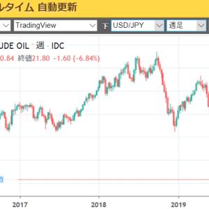 【どうなる原油価格】目下爆下げ中の原油は買い?