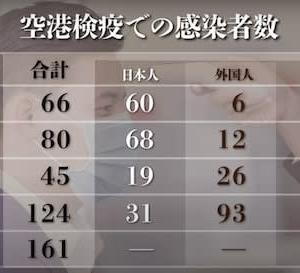 【新型コロナウイルス】空港検疫で感染確認された日本人と外国人の内訳。なぜ「東京由来」なのか?