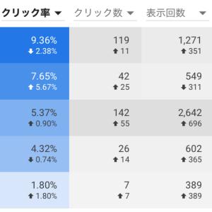 Google広告の平均クリック率