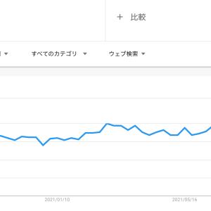 検索キーワードの人気度から見る需要予測