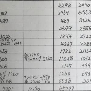 2020年1月下旬の家計簿