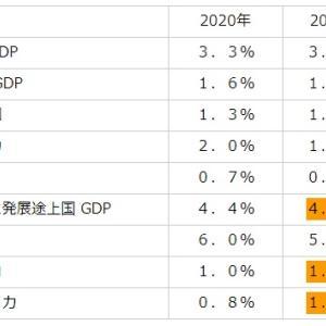 IMF世界経済成長率を引き下げ、新興国の成長率を引き上げる