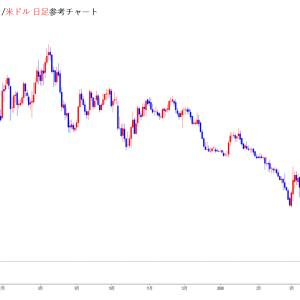 新興国通貨が米ドル対して大幅下落