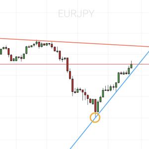 ユーロ円相場分析💹