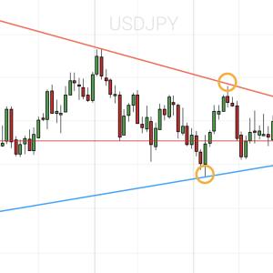 ドル円相場分析💹