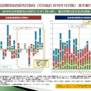 国債の償還期間別売買動向(月次統計2019年12月版)都市銀行等編 — 2019年は中期債を2.6兆円買い越し 総売買額は4%増