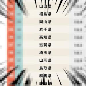 """都道府県""""魅力度""""ランキング2020が発表されていました。滋賀県は何位?"""