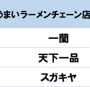 【BEST10】一番うまいラーメンチェーン店はどこだ!!~~~~~。