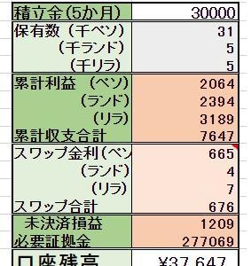 ◆5/28 【売却】 2000リラ