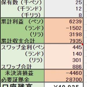 ◆7/8 【売却】1000ランド