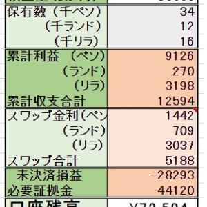 10/28 【売却】 4000ペソ