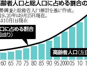 日本の65歳以上の高齢者が、28.7%! ダントツで世界一!