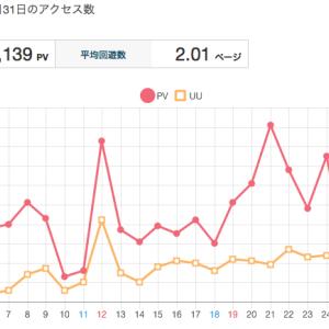 ブログ開設一ヶ月で1000PV達成!!継続は力なり