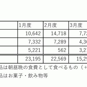 【3月度】食費の内訳を分析してみた