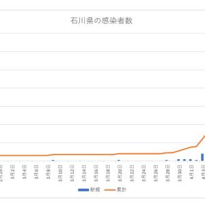 【4/18時点】石川県内の新型コロナウイルス感染状況