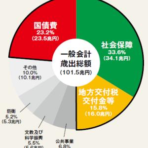 2019年度予算【一般会計歳出】