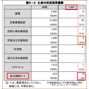 児童養護施設入所児童等調査(H30.2)LGBT調査結果