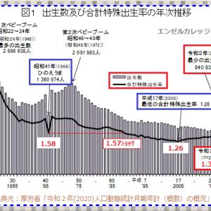 令和2年「合計特殊出生率」速報値
