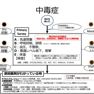 【救急】中毒、Overdose診療フローチャート