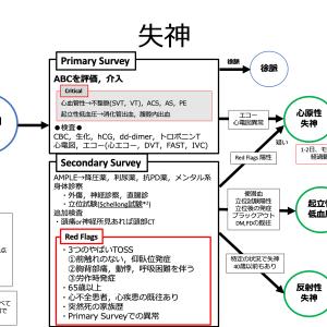 【内科救急】失神診療フローチャート