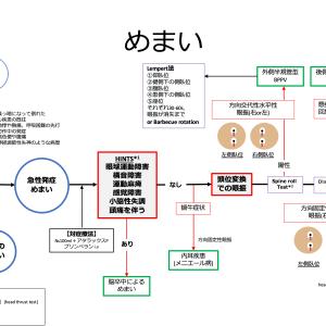 【内科救急】めまい診療フローチャート